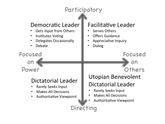 Leadership Quadrant